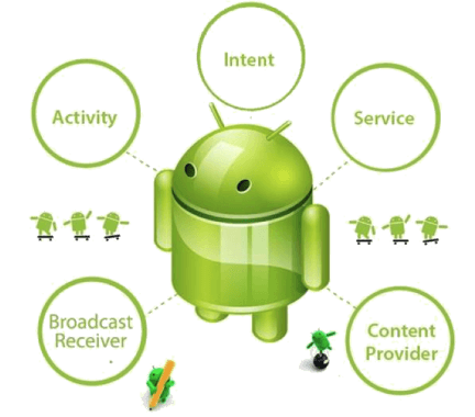 Bốn thành phần chính của một ứng dụng Android