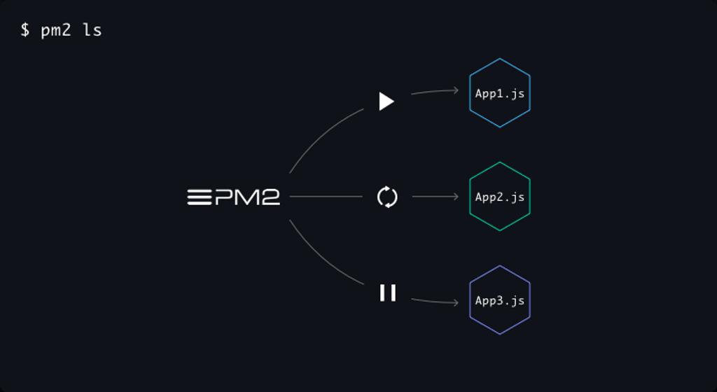 Giới thiệu PM2 - Trình quản lý các ứng dụng NodeJS
