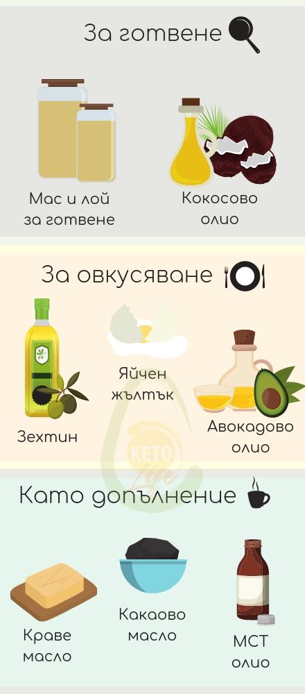 храни които съдържат наситени и мононаистени мазнини