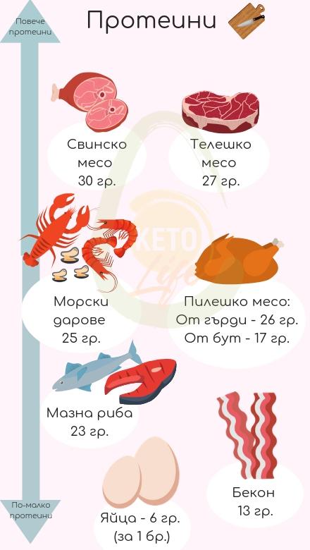 протеин на кето