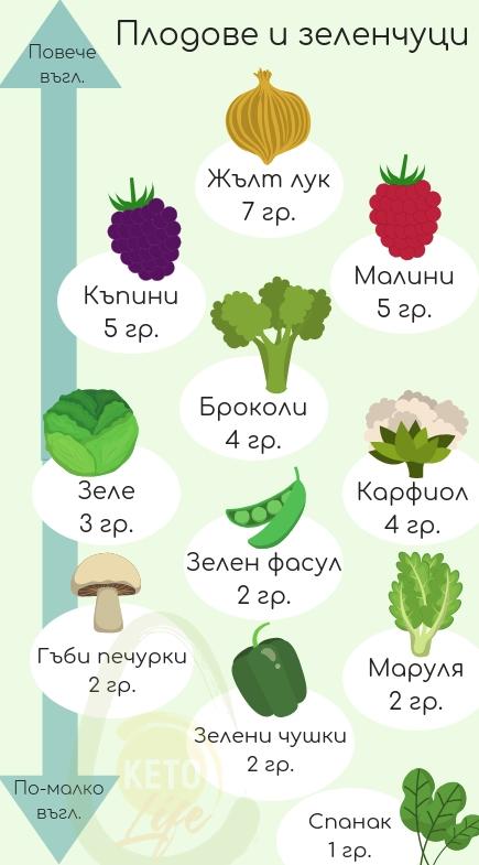 зеленчуци на кето диета
