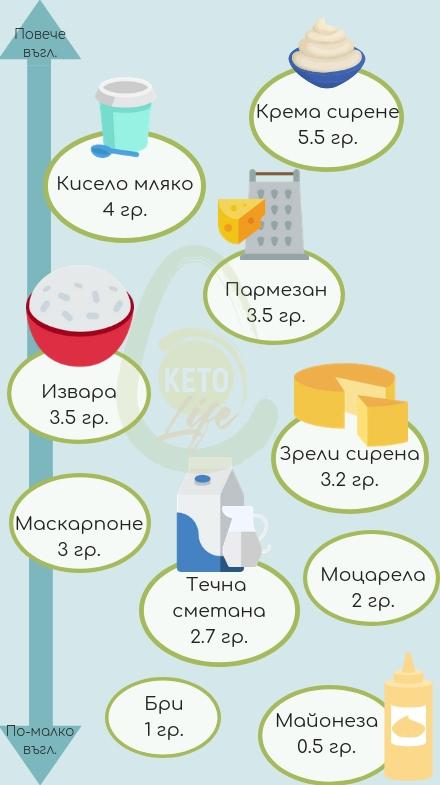 млечни продукти на кето диета
