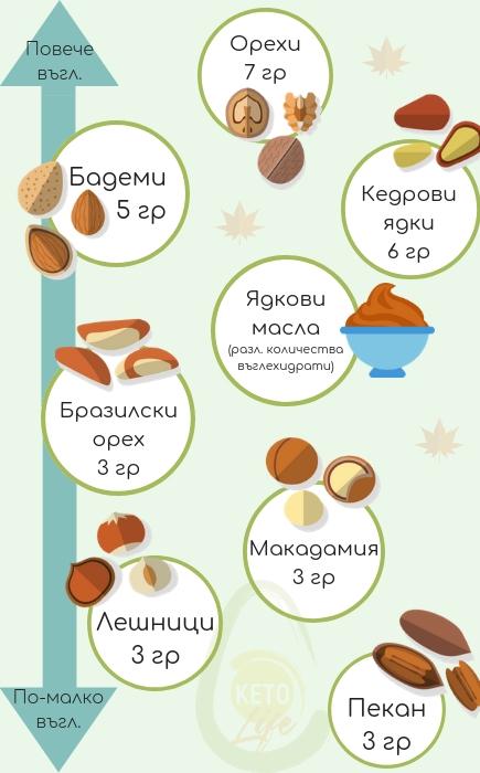 ядки и семена на кето диета