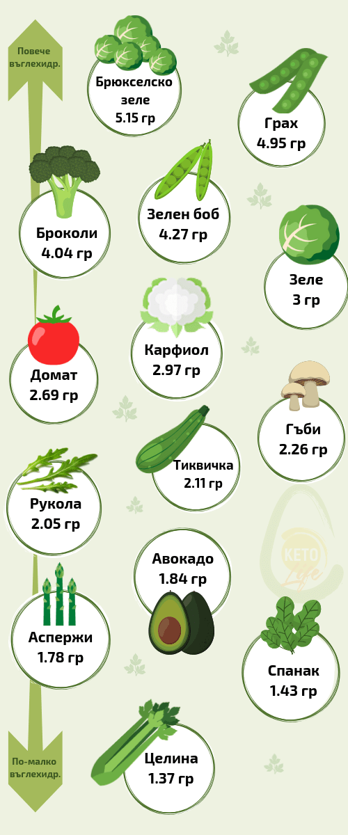 ниско въглехидратни зеленчуци на кето диета