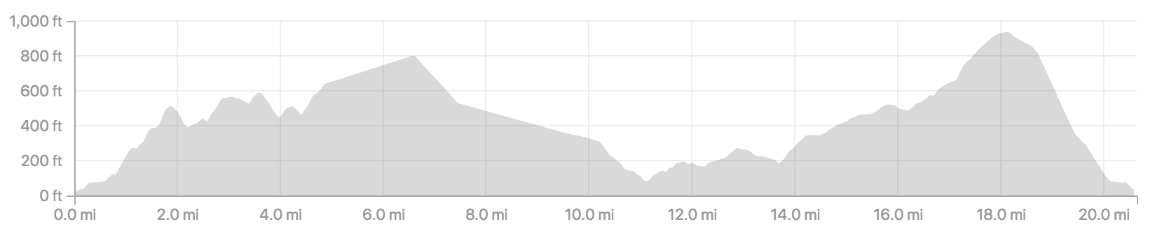 elevation gain from lamlash to kilmory and back