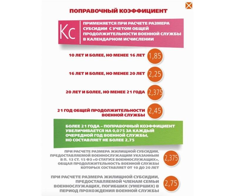 Калькулятор жилищной субсидии военнослужащих Вооруженных Сил РФ, ФСБ, ФСО, ВНГ на 1-е и 2-е полугодие 2021 года