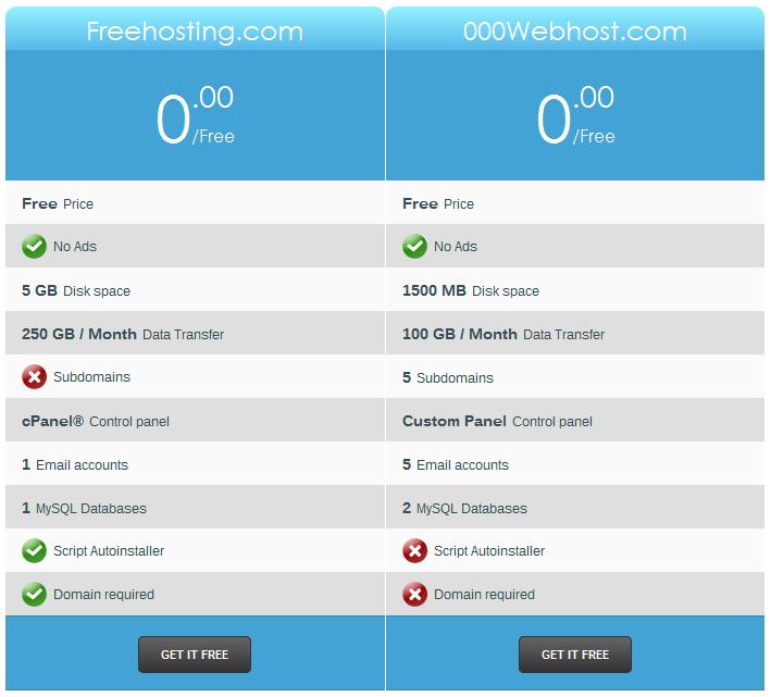 FreeHostingcom Vs 000webhostcom