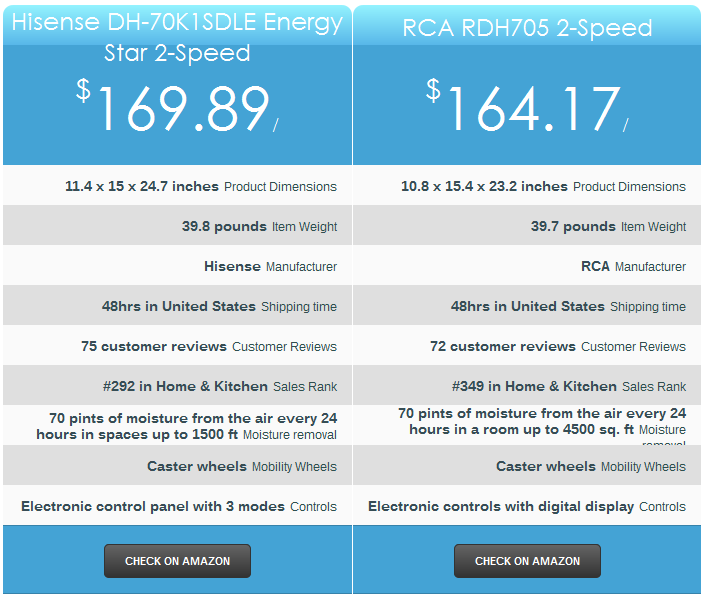 RCA RDH705 2-Speed Vs Hisense DH-70K1SDLE Energy Star 2-Speed Dehumidifier 70-Pint
