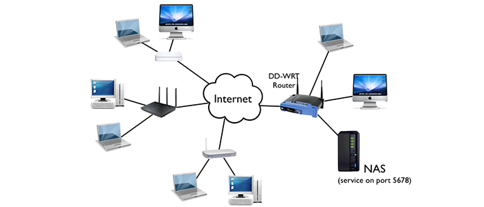 How to Set Up a Home Network! A step by step procedure