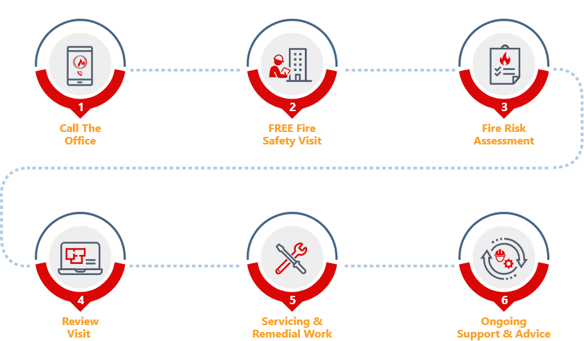 Fire Safety NI 6 step process