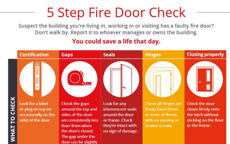 FIRE DOOR FIVE STEP CHECK 1