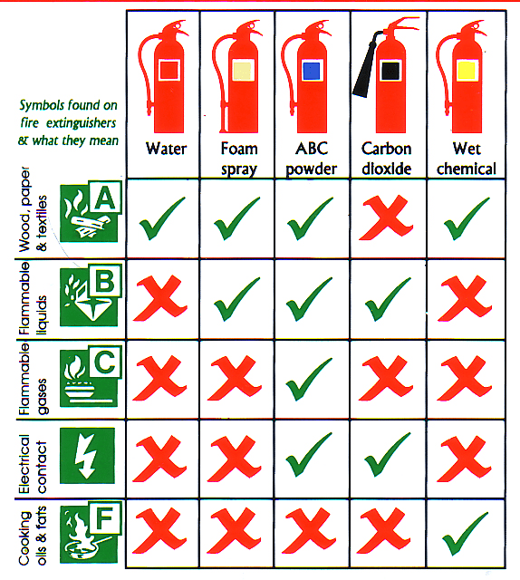 Guide Fire Extinguisher use Card