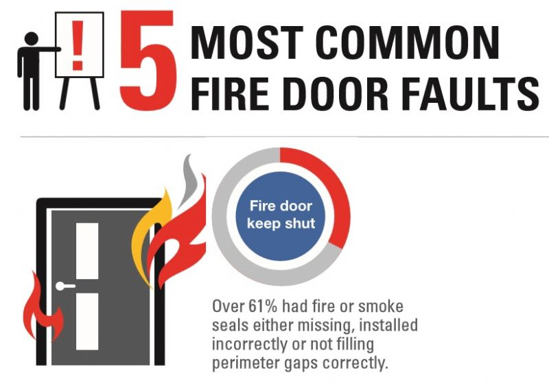 GUIDE FIRE DOOR COMMON FAULTS