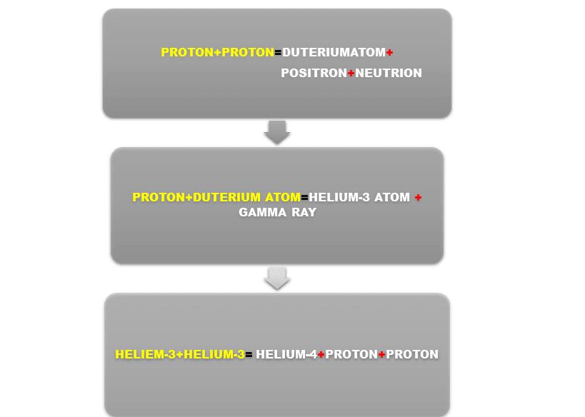 proton-proton-life-cycle