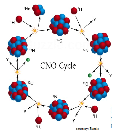 CNO-cycle