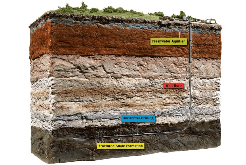 Image of earth layers with extracting of natural gas
