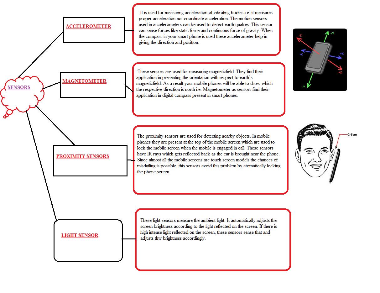 working-of-sensor