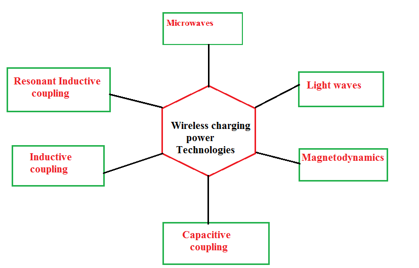 wireless-charging-techniques