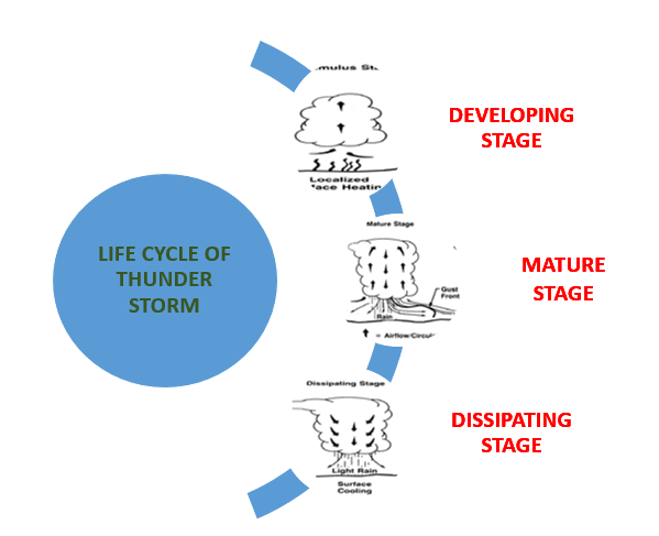 lifecycle-of-thunderstorm