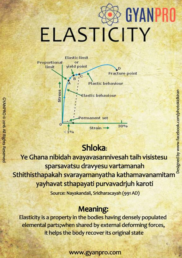 Comparision of Concept of Elasticity between Robert Hook and Sridharacharyah