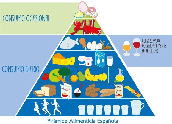 Pirámide alimentaria española