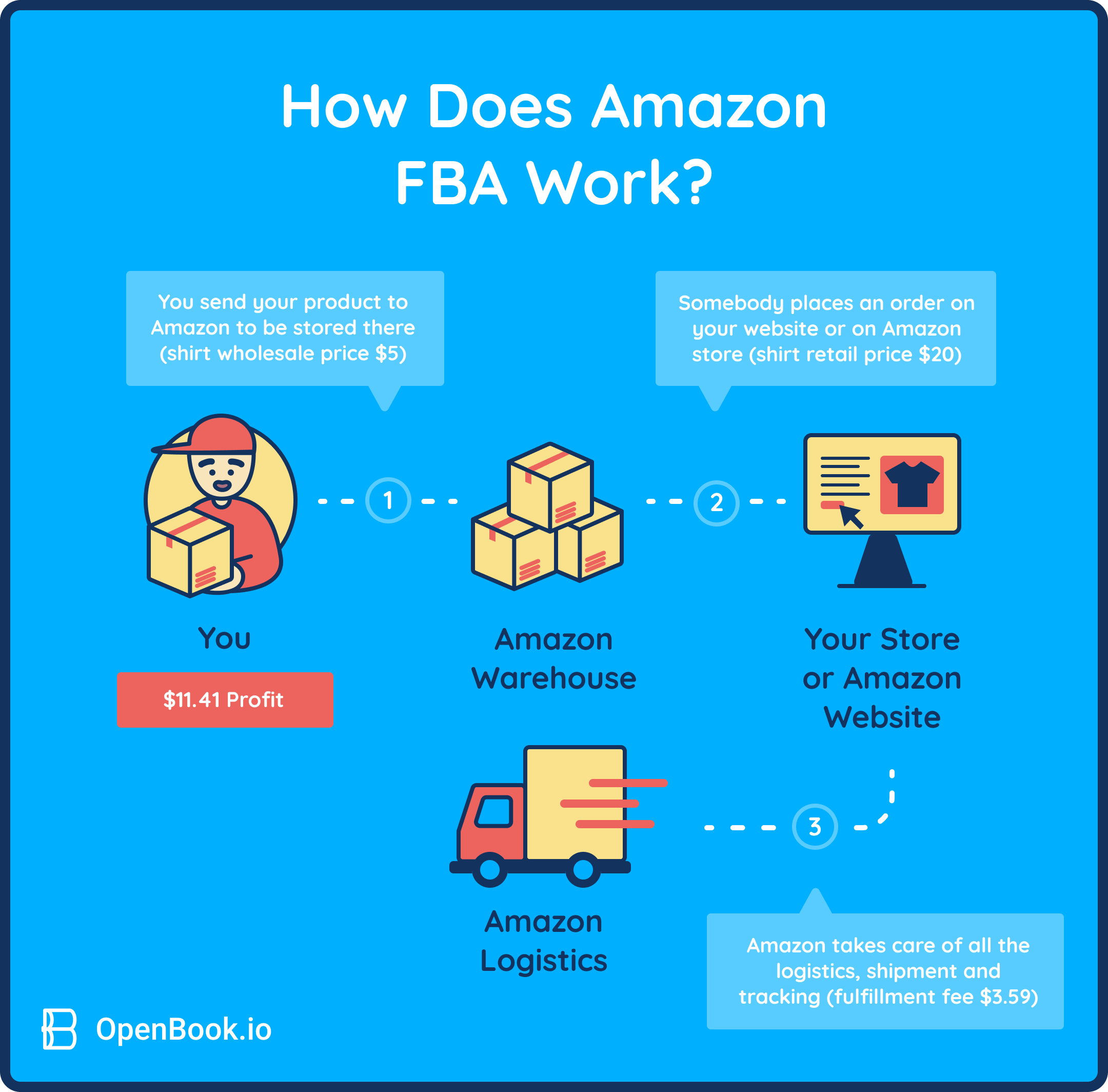 How does Amazon FBA work?