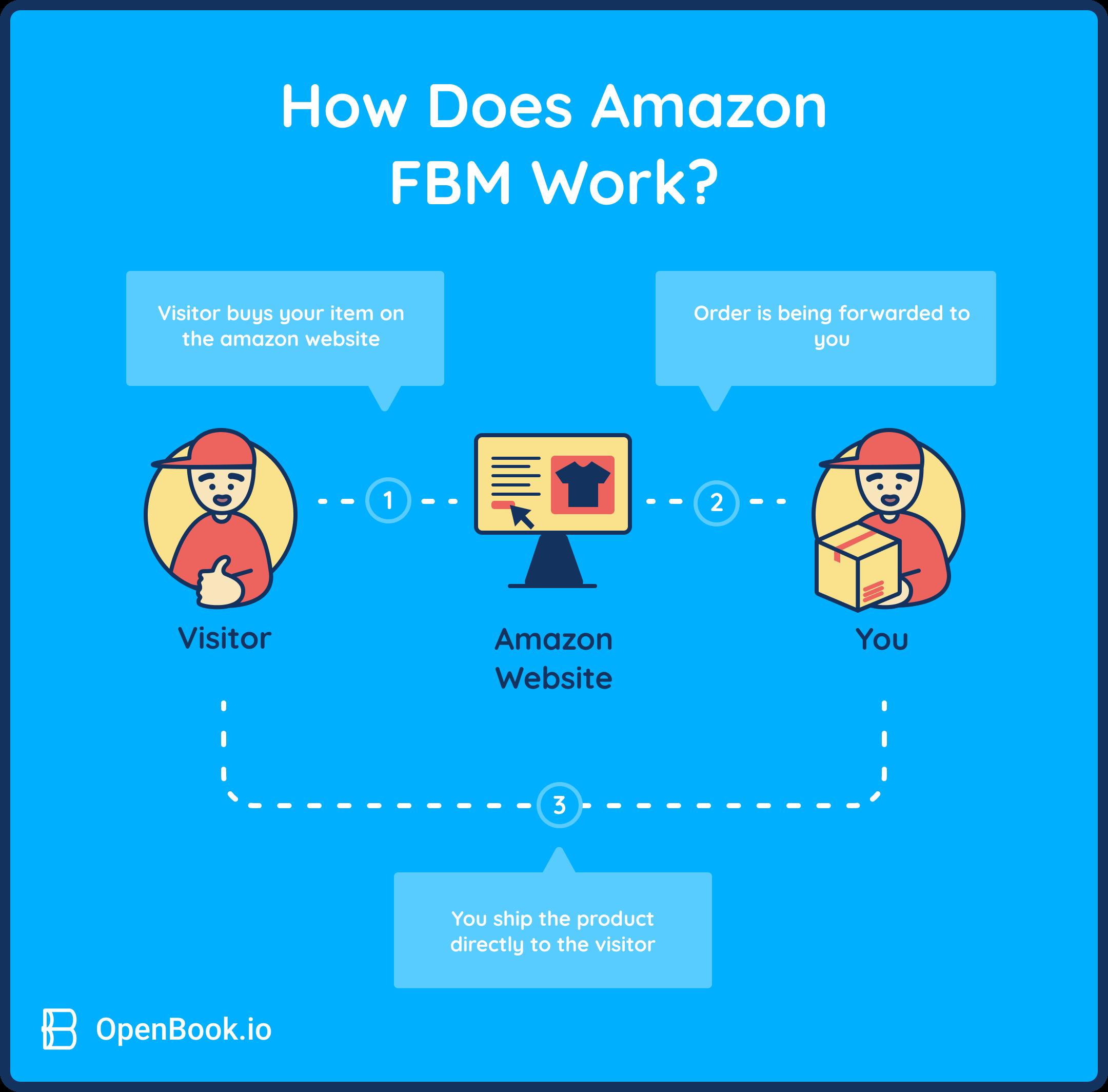 How does Amazon FBM work?