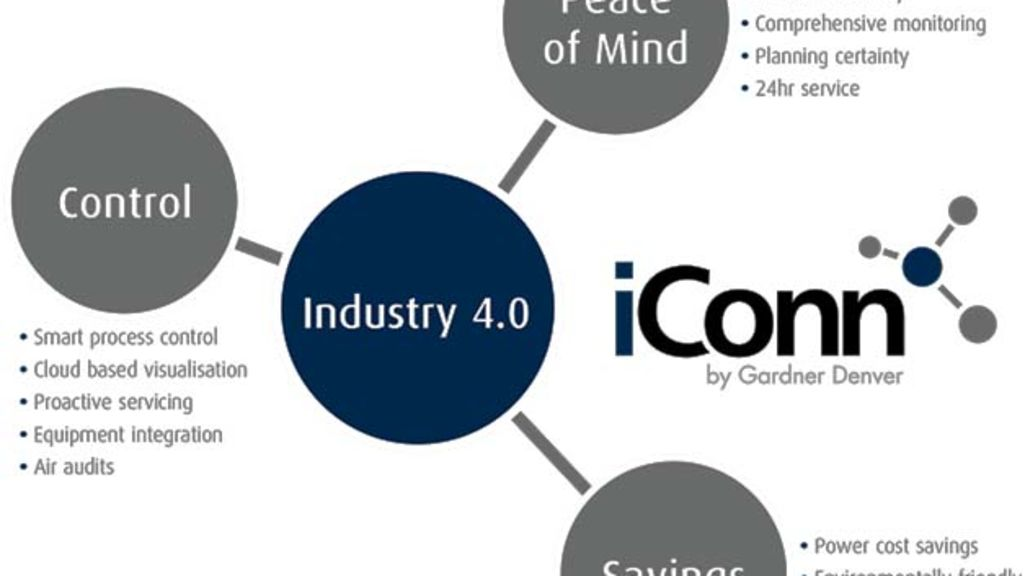 Industry 4.0 and Predictive Maintenance - Automark