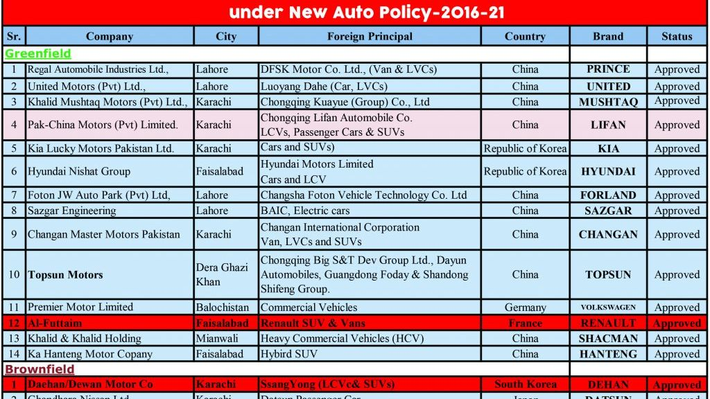 """Al Futtaim-Renault project may become """"First casualty of Auto Policy 2016-2021"""" - Automark"""
