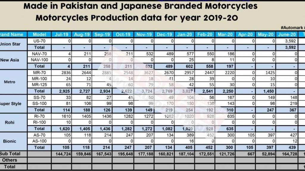 Motorcycle Production data for Year 2019-20 - Automark