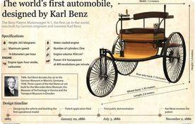 Beginning of Automobile Industry