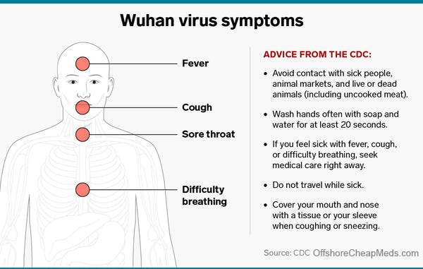 Wuhan virus symptoms and prevention