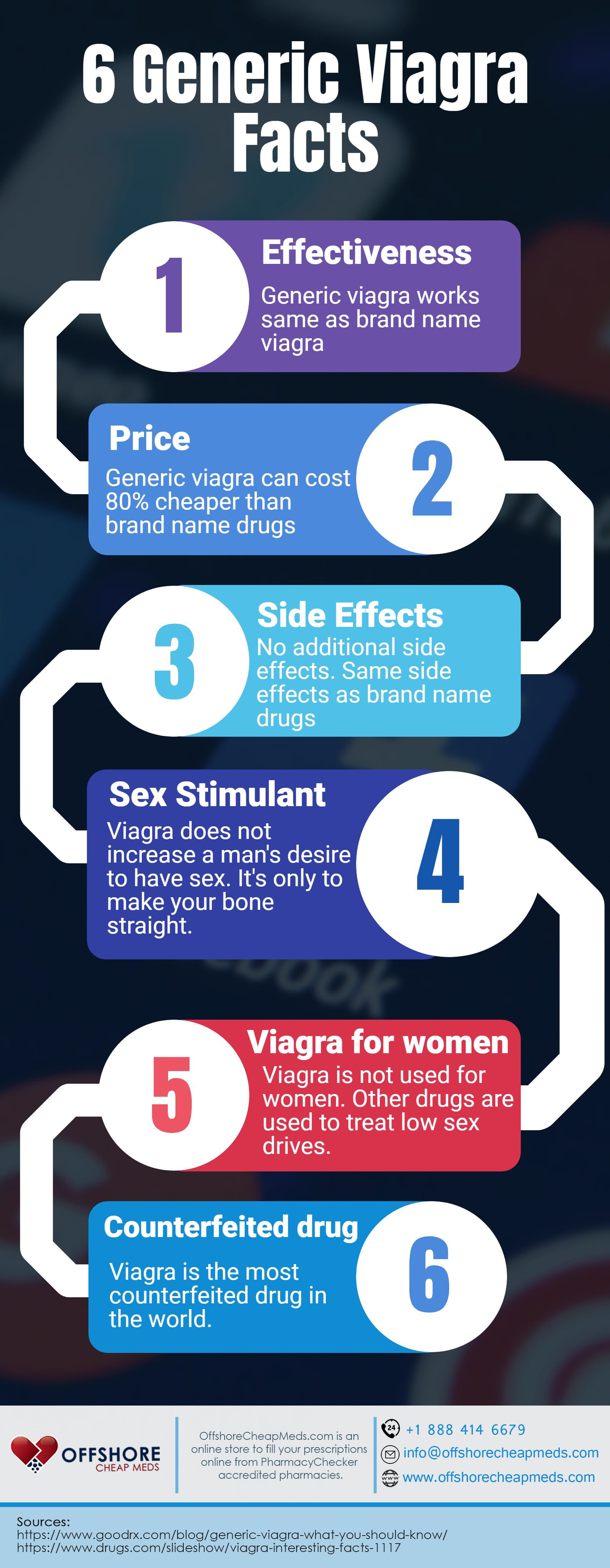 Generic viagra facts, you should know