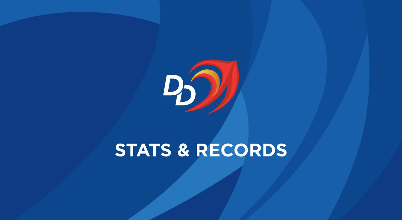 DD: Stats In VIVO IPL 2018 & Historical Records