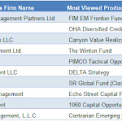 eVestment's Top Hedge Funds In July 2019 - AlphaWeek