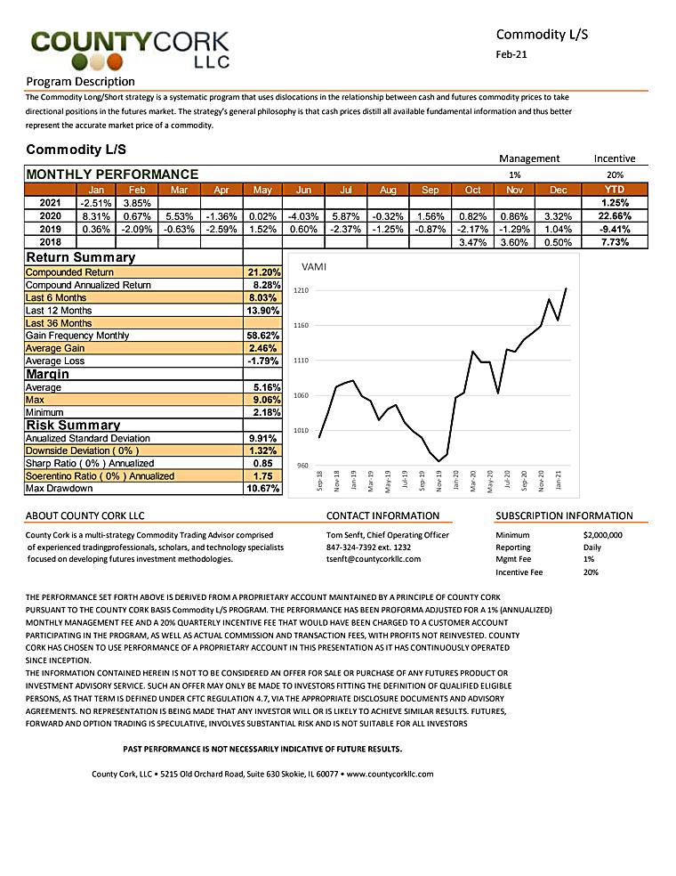 County Cork Commodity Long/Short Program - Firm Tear Sheet