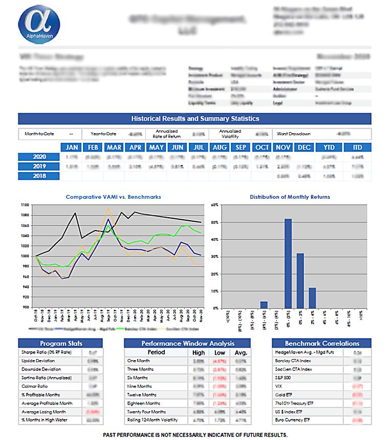 County Cork, LLC - Commodity Long-Short Program AlphaMaven Tear Sheet