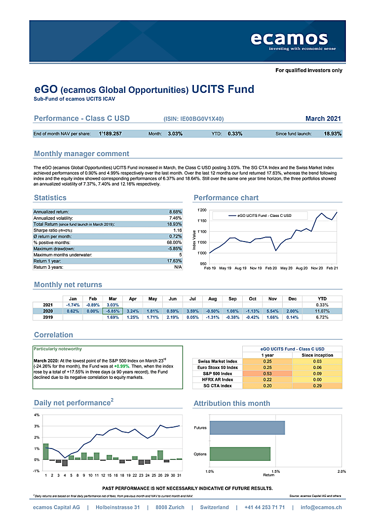 Ecamos Global Opportunities UCITS Fund (USD - C) - Company Tear Sheet March 2021