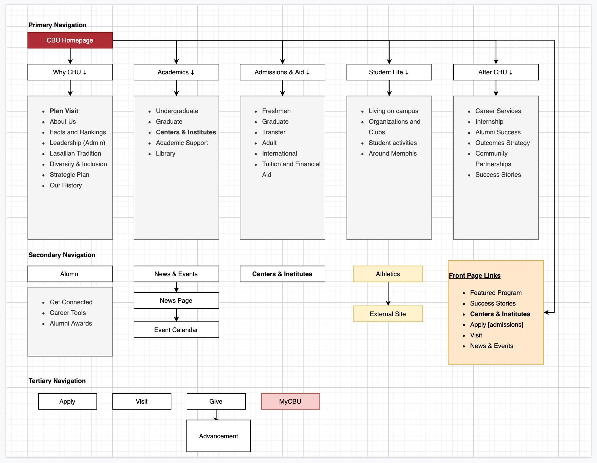 Information Architecture Exploration for CBU