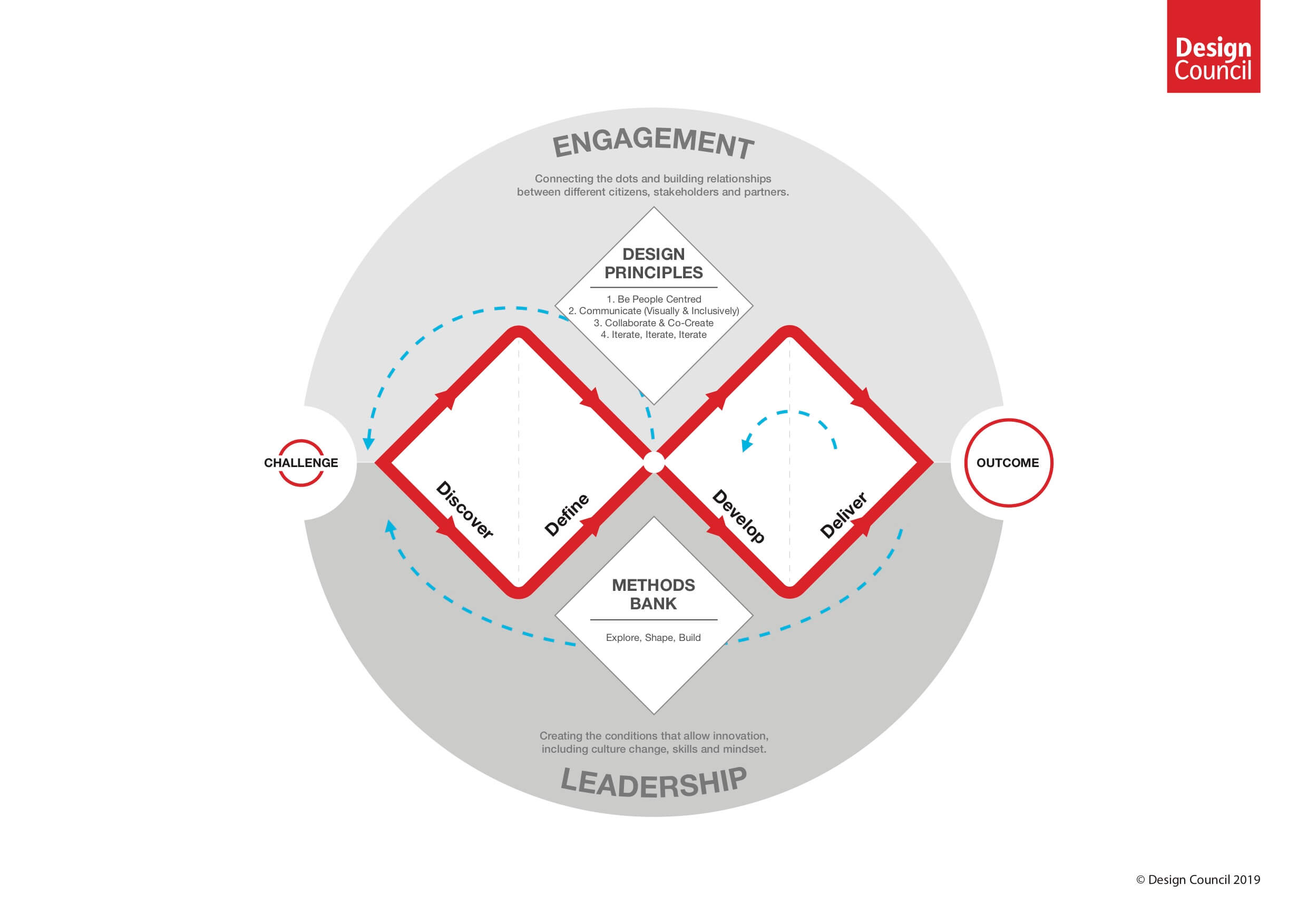 Double Diamond Model from the Design Council