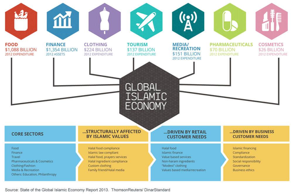 Discover the $1.9 trillion Halal economy