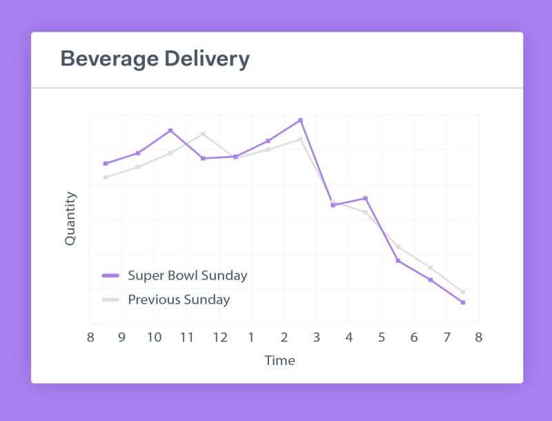 Monday morning quarterbacking Super Bowl 2021 delivery trends