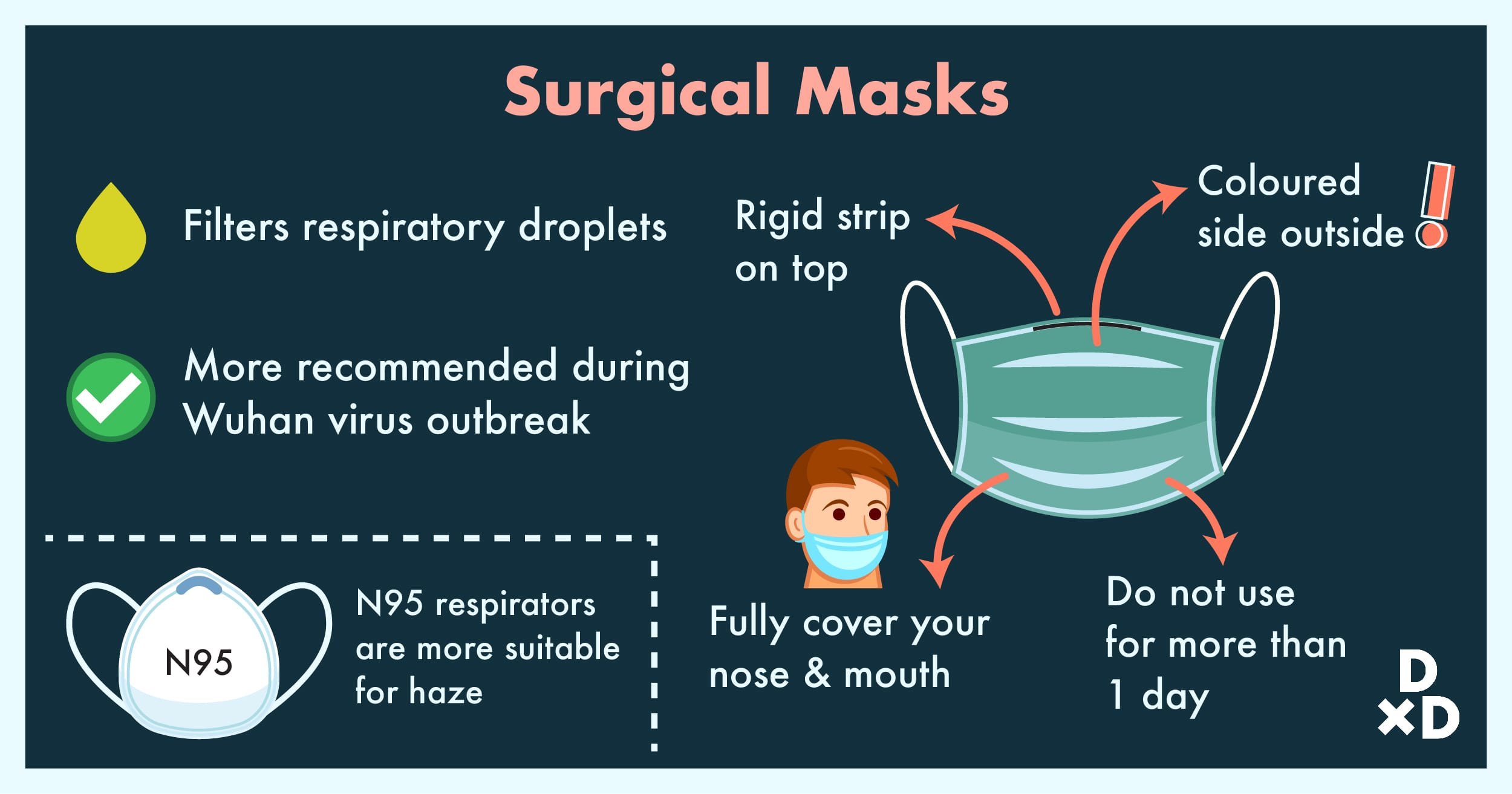 Respirators Vs Masks Surgical Against N95 Covid-19