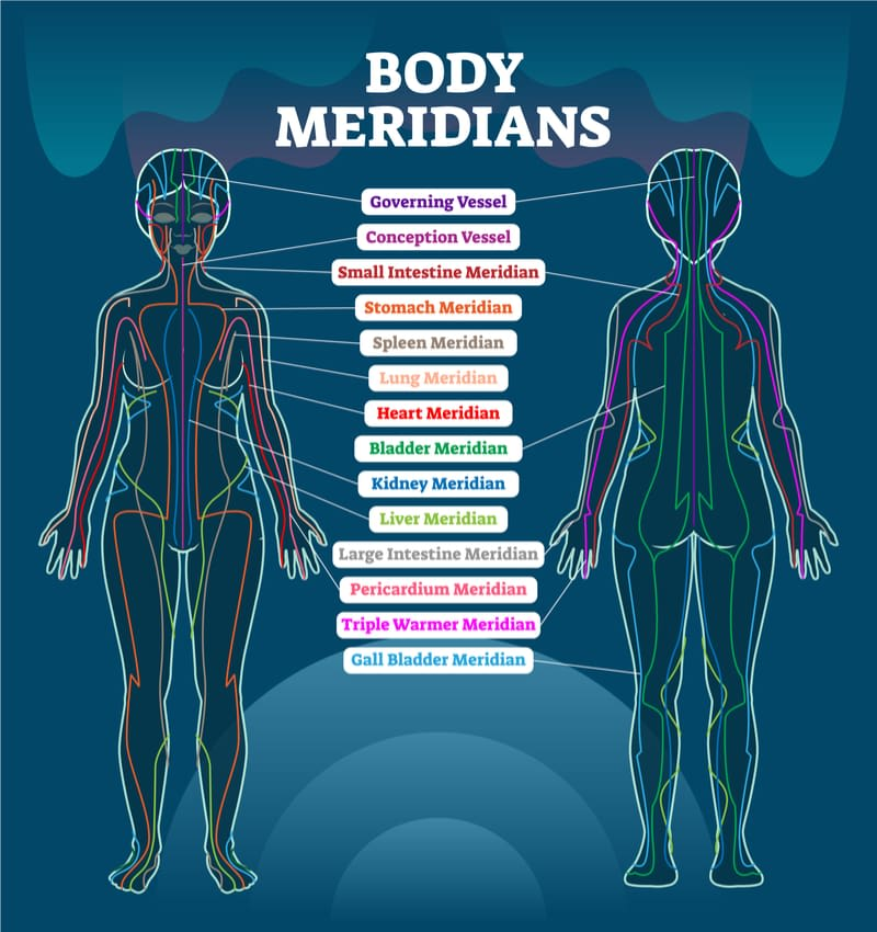 meridian acupuncture Penetration