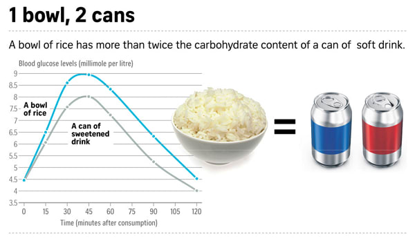 Low carbs diet Singapore