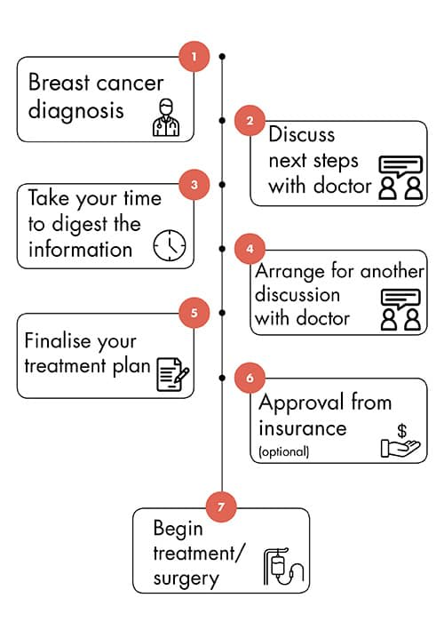 a chart showing the steps to seeing a breast cancer surgeon in singapore
