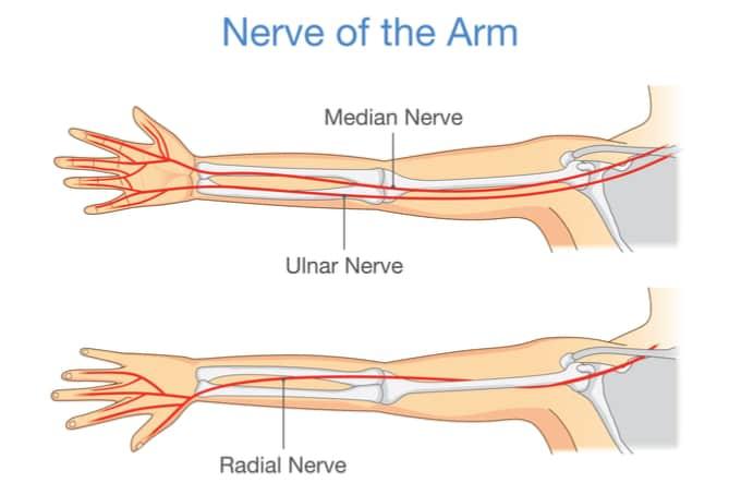 wrist pain categories
