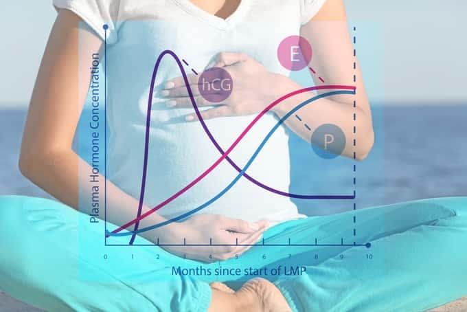 Pregnancy hormones and LASIK singapore