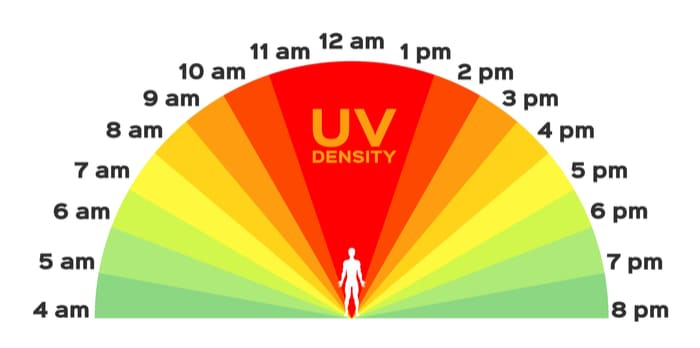 when are the sun UV rays the strongest