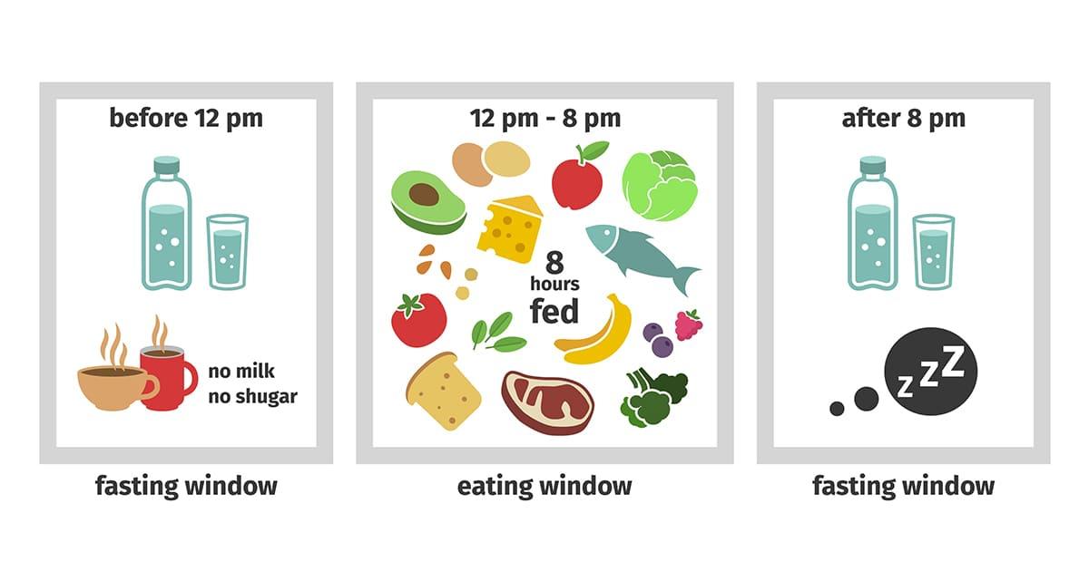 illustration of intermittent fasting